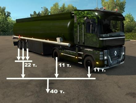 Нагрузки на оси грузовых автомобилей