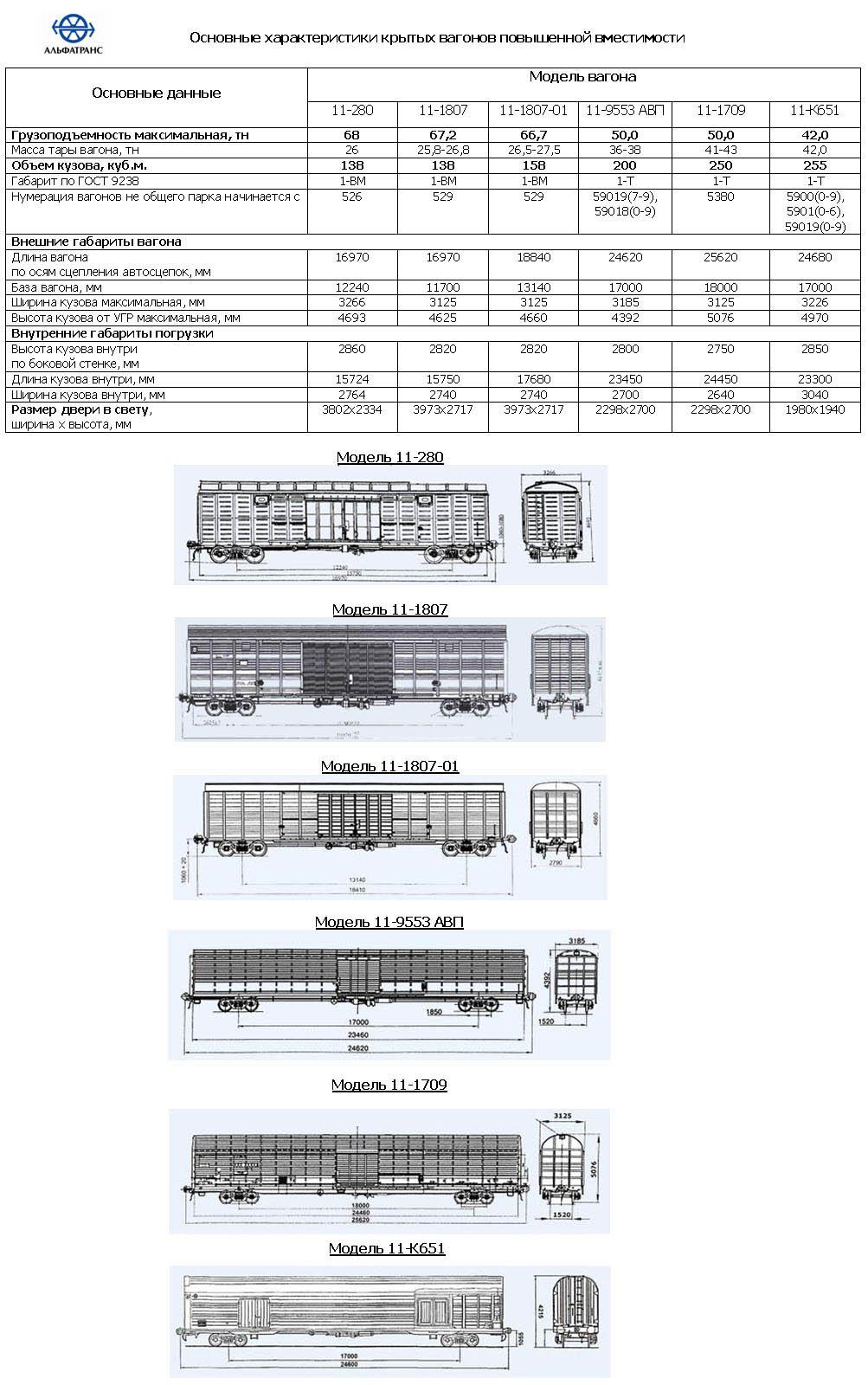 Технические характеристики вагонов повышенной вместимости